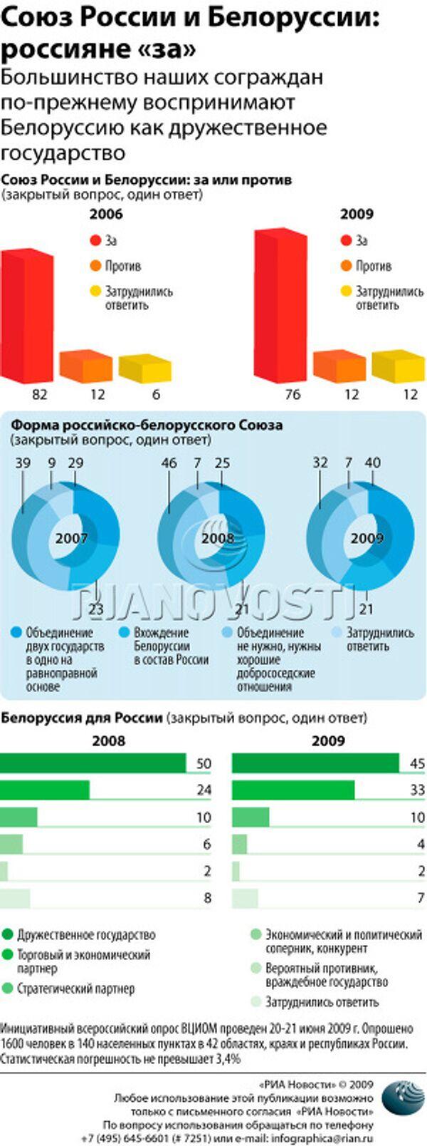 Союз России и Белоруссии: россияне «за»
