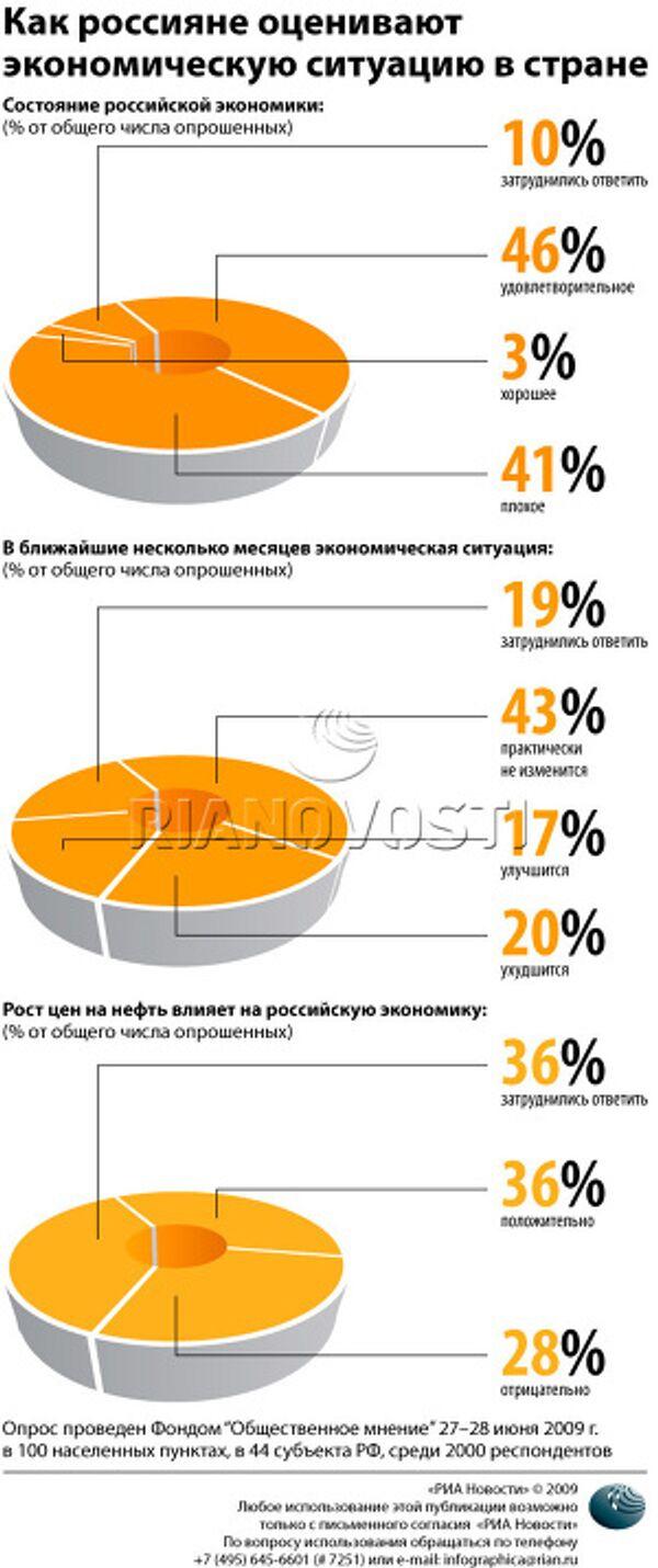 Как россияне оценивают экономическую ситуацию в стране