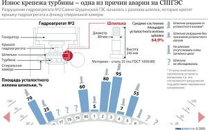 Износ крепежа турбины – одна из причин аварии на СШГЭС