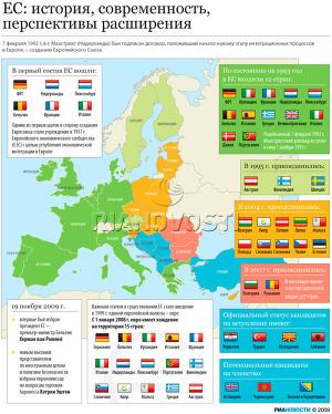 ЕС: история, современность, перспективы расширения