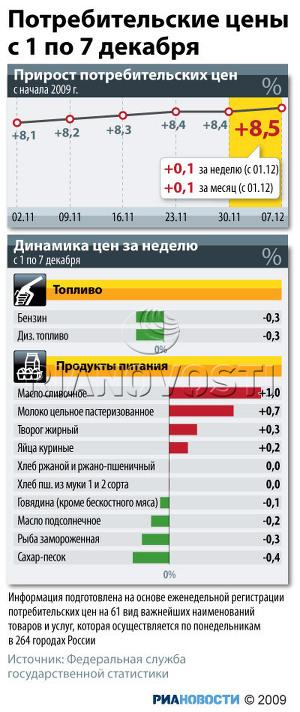 Потребительские цены с 1 по 7 декабря