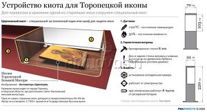 Устройство киота для Топорецкой иконы