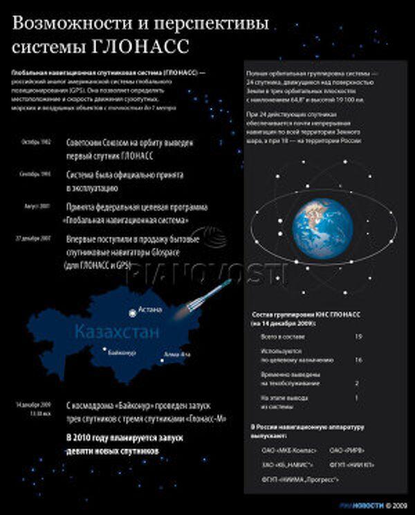 Возможности и перспективы системы ГЛОНАСС