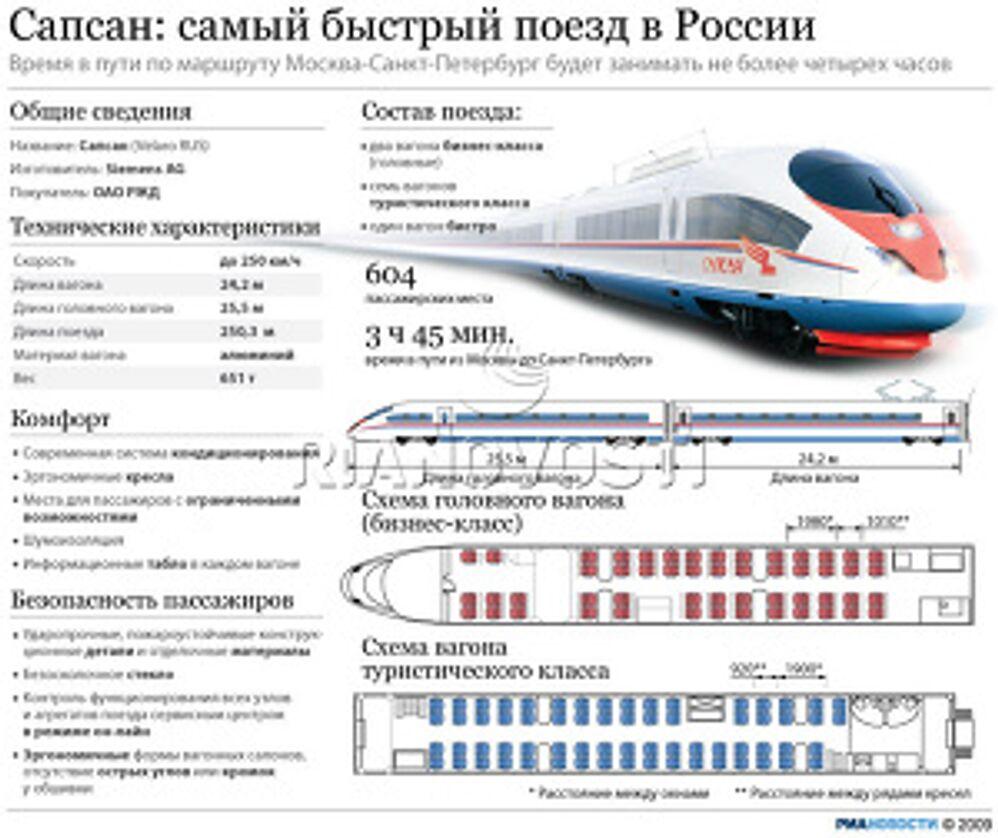 Сапсан: самый быстрый поезд в России