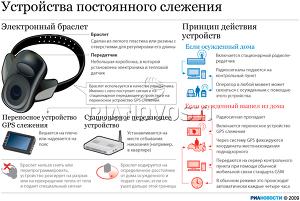 Принцип работы электронных браслетов для преступников