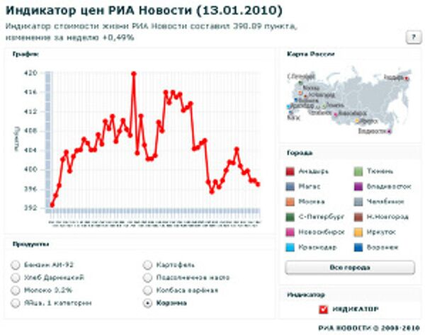 Индикатор цен РИА Новости (13.01.10)