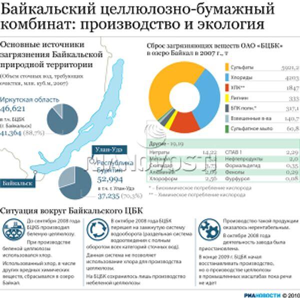 Байкальский Целлюлозно-бумажный комбинат: производство и экология