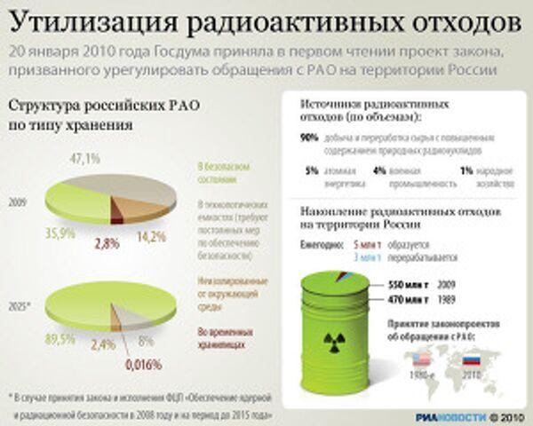 Утилизация радиоактивных отходов