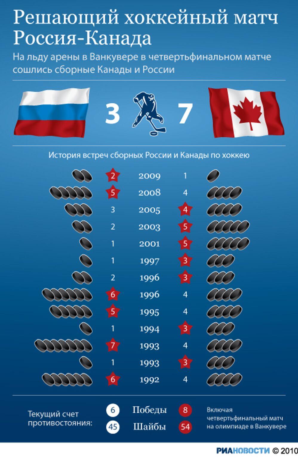 Решающий хоккейный матч Россия-Канада