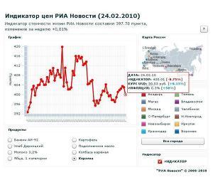 Индикатор цен РИА Новости (24.02.2010)