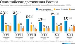 Олимпийские достижения России