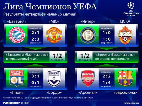 Таблица 1/4 финала Лиги чемпионов сезона-2009/10