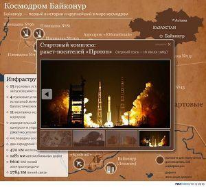 Байконур - первый в истории и крупнейший в мире космодром