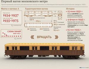 Первый вагон московского метро