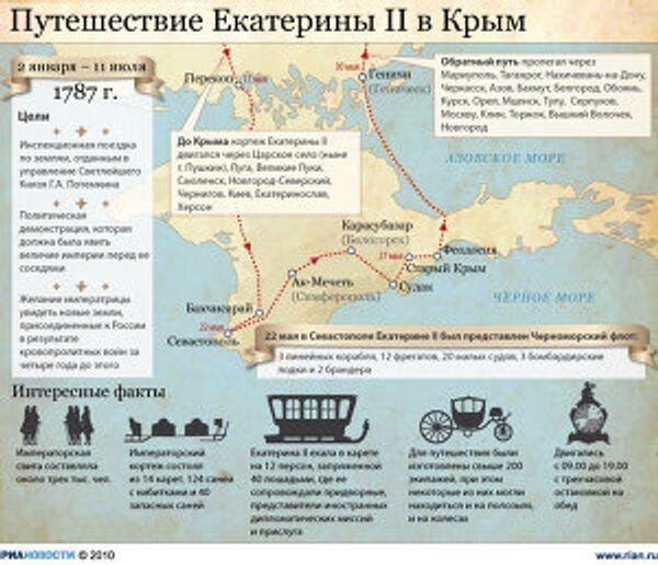 Путешествие Екатерины II в Крым