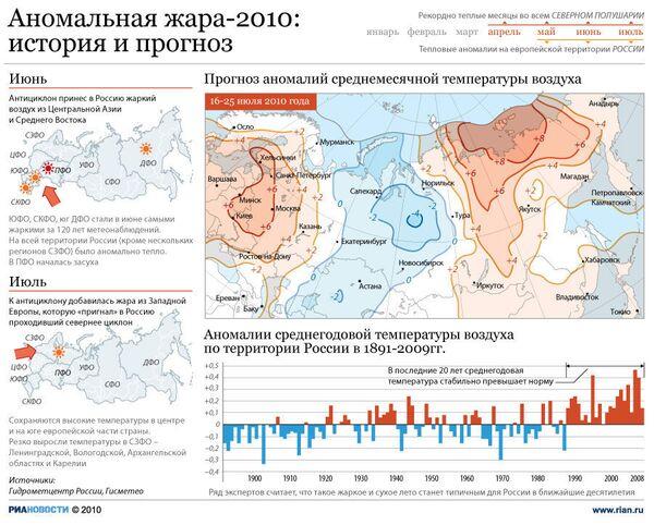 Аномальная жара-2010: история и прогноз