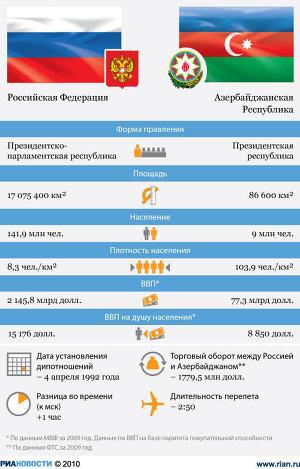 Россия – Азербайджан: показатели стран