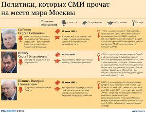 Политики, которых СМИ пророчат на пост мэра Москвы