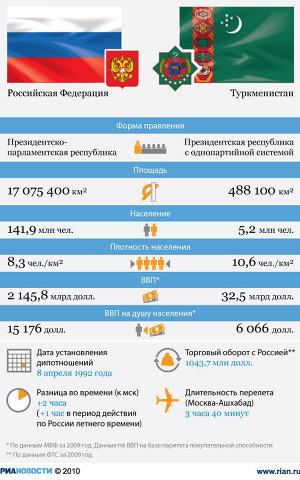 Россия и Туркменистан: отношения стран
