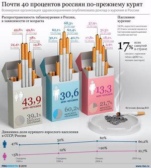 Почти 40 процентов россиян по-прежнему курят
