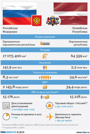 Россия-Латвия: отношения стран