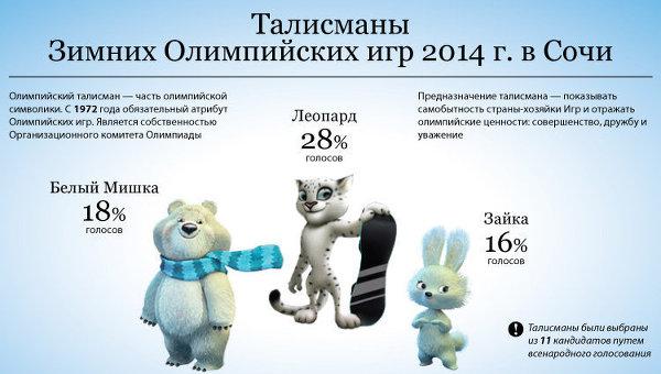 Талисманы Зимней Олимпиады в Сочи