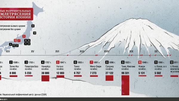 Самые разрушительные землетрясения в Японии