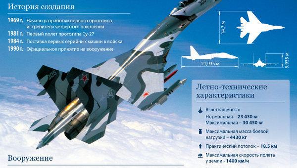 Су-27: один из лучших боевых самолетов XX века