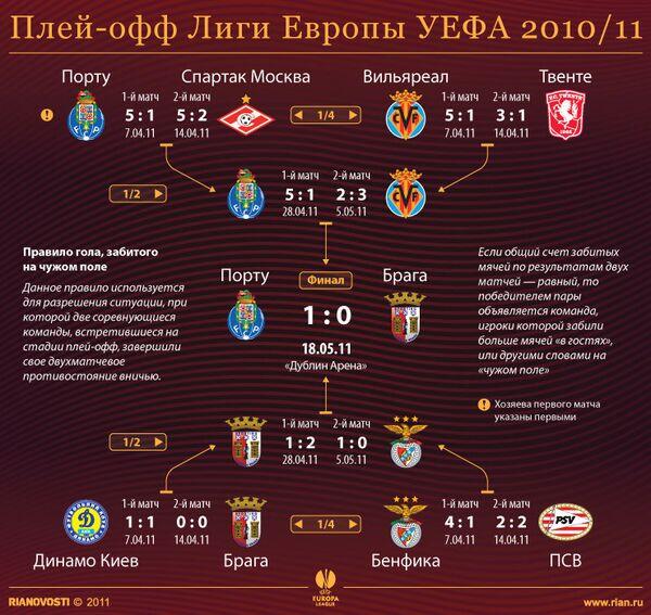 Плей-офф Лиги Европы УЕФА 2010/11
