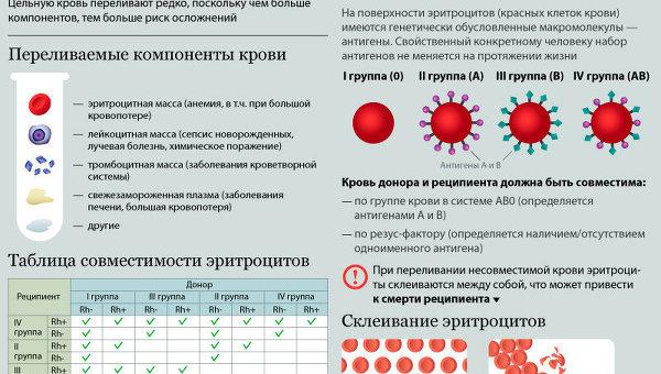 Совместимость при переливании крови