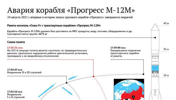 Авария корабря Прогресс-М12