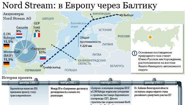 Проект газопровода «Северный поток»