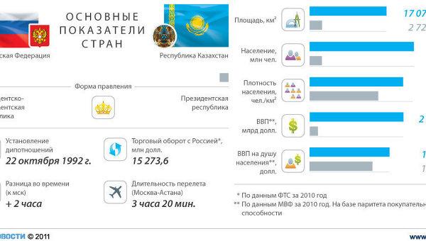 Россия – Казахстан: отношения стран