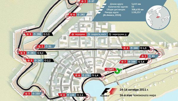 Формула-1:Гран-при Кореи