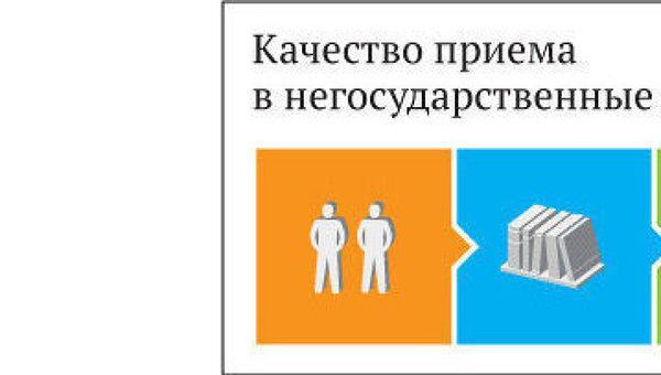 Качество приема в негосударственные вузы 2011