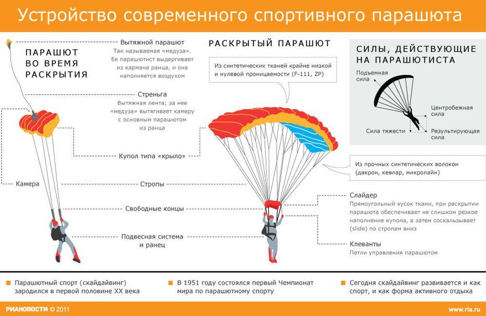 Устройство современного парашюта