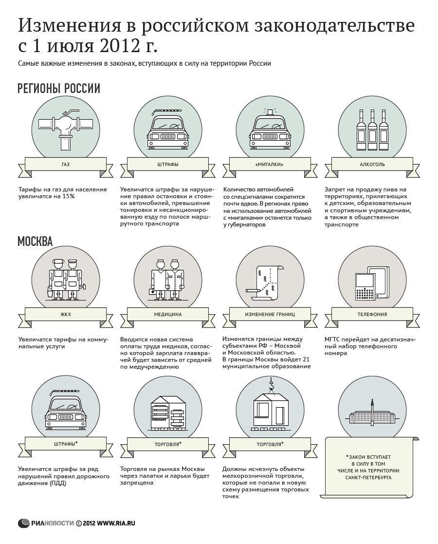 Изменения в российских законах с 1 июля
