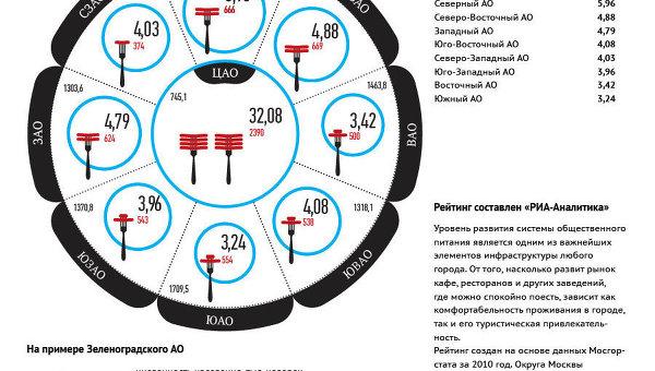 Рейтинг округов г. Москвы по обеспеченности объектами общепита