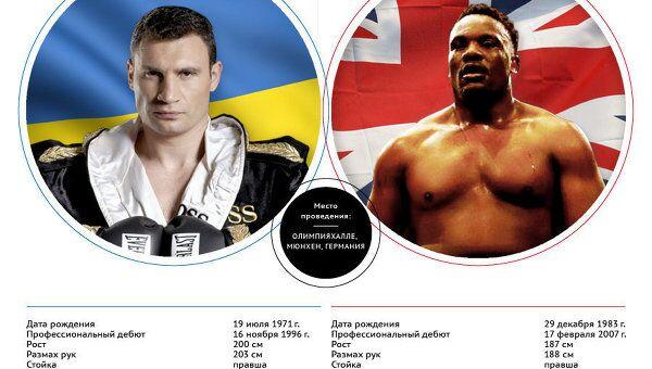 Виталий Кличко vs Дерек Чисора