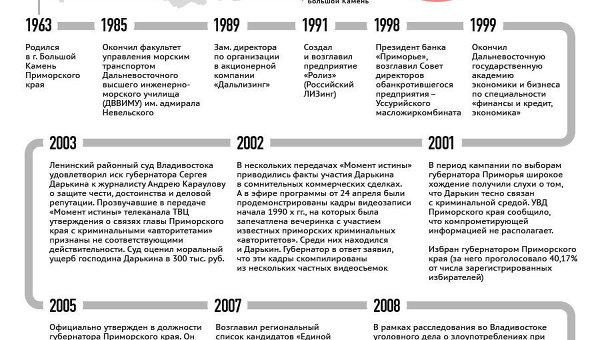 Жизненный путь Сергея Дарькина