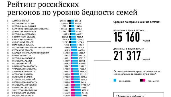 Рейтинг российских регионов по уровню бедности семей
