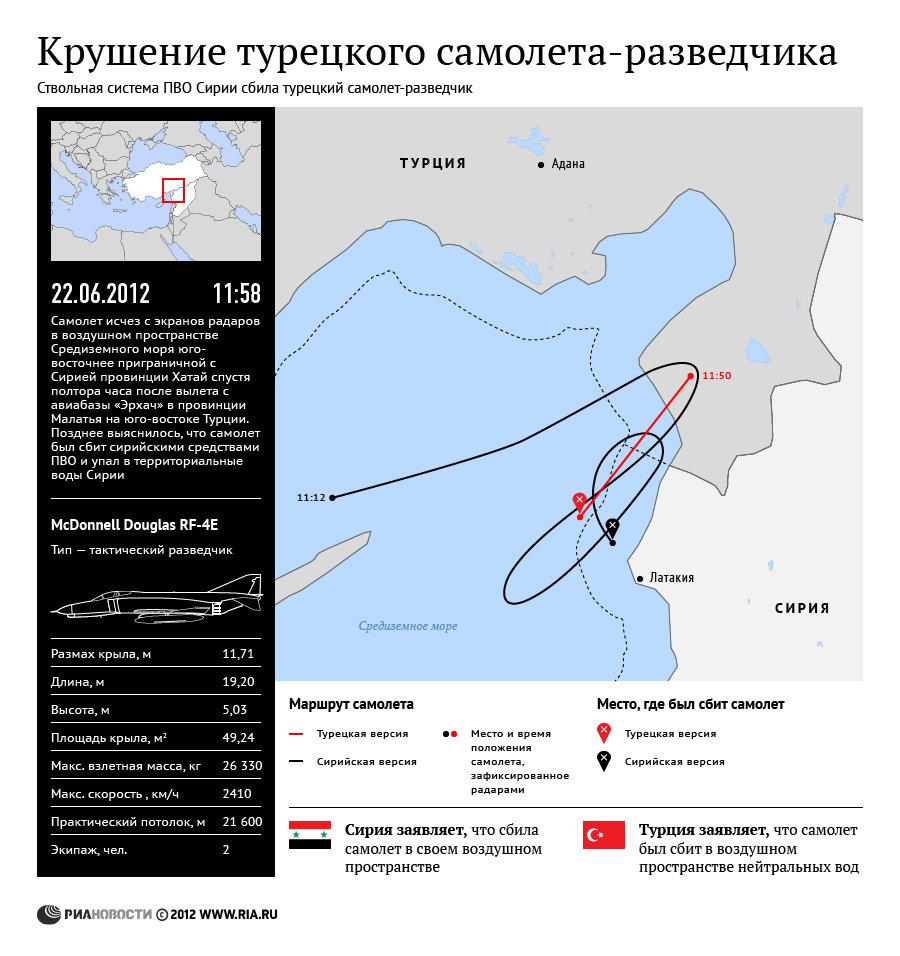 Крушение турецкого самолета-разведчика