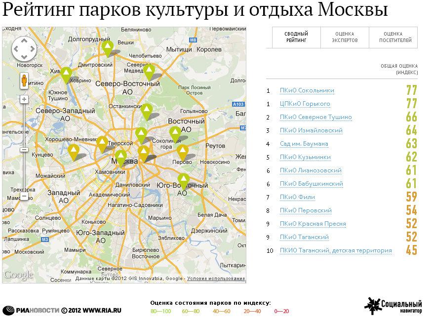 Рейтинг парков культуры и отдыха Москвы