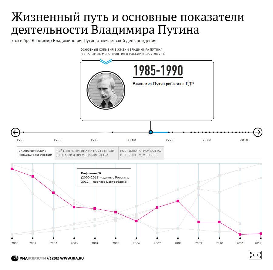 Жизненный путь Путина