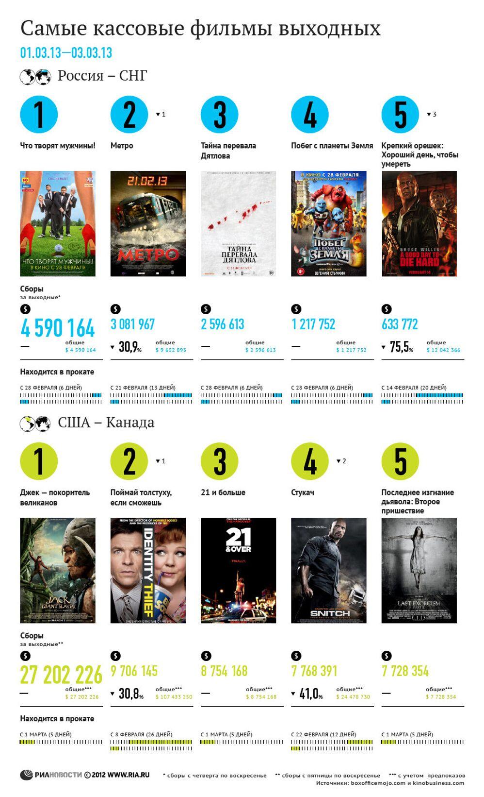самые кассовые фильмы выходных 1 3 марта риа новости