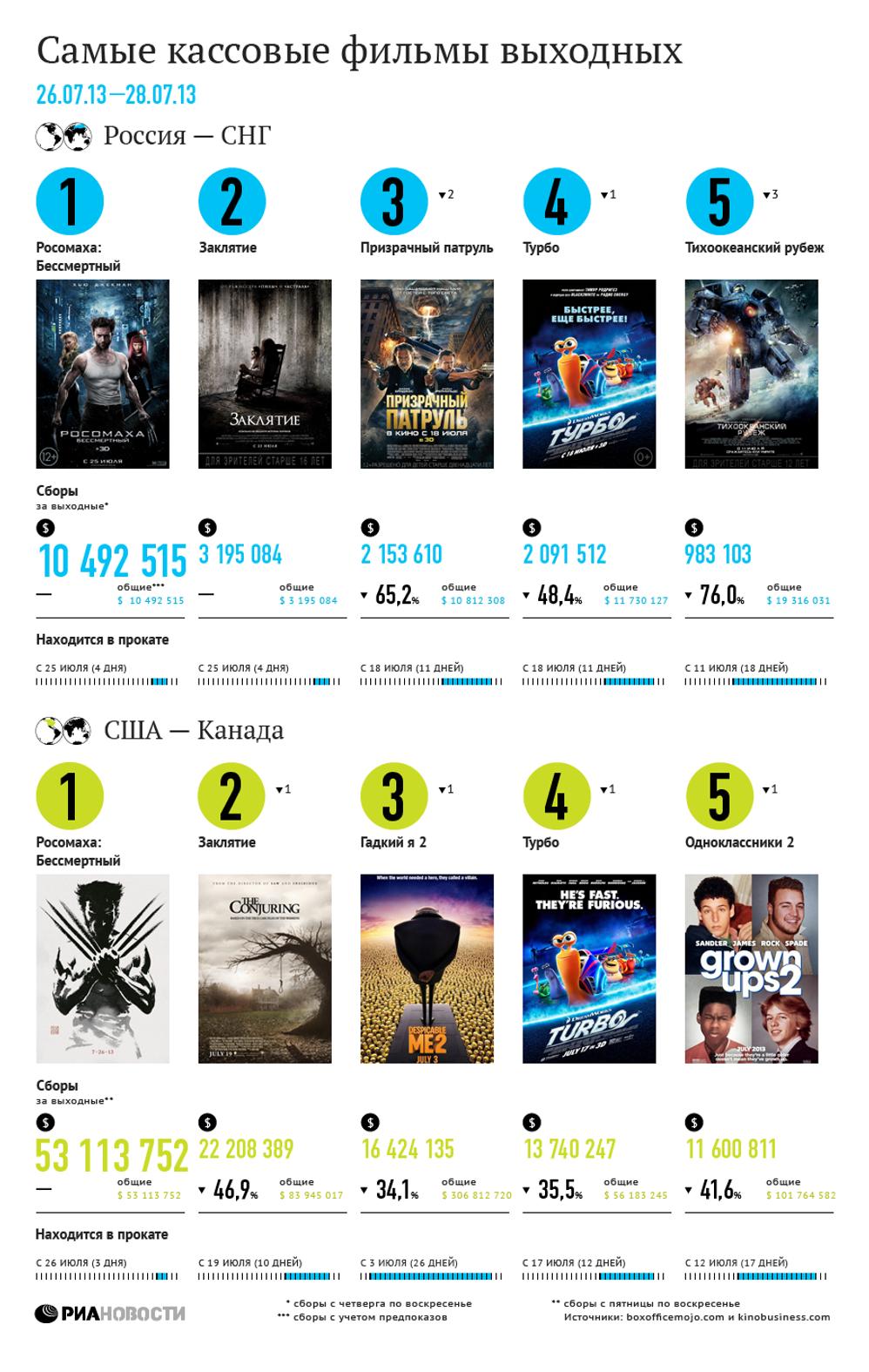 Самые кассовые фильмы выходных (26-28 июля)