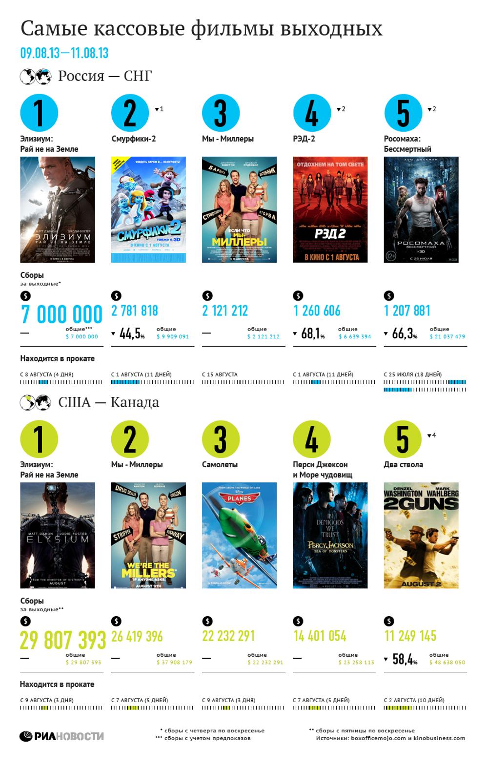 Самые кассовые фильмы выходных (9-11 августа)