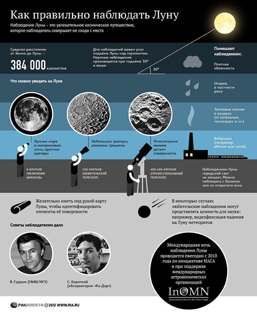 Как правильно наблюдать Луну