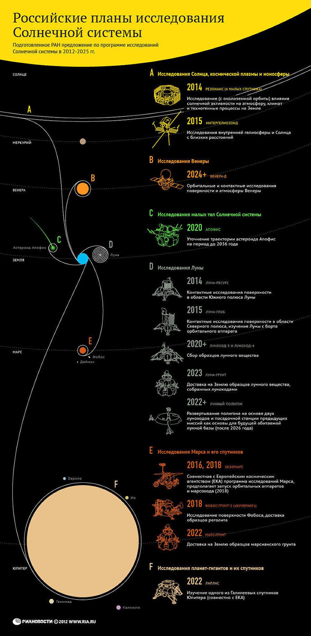Российские планы исследования Солнечной системы