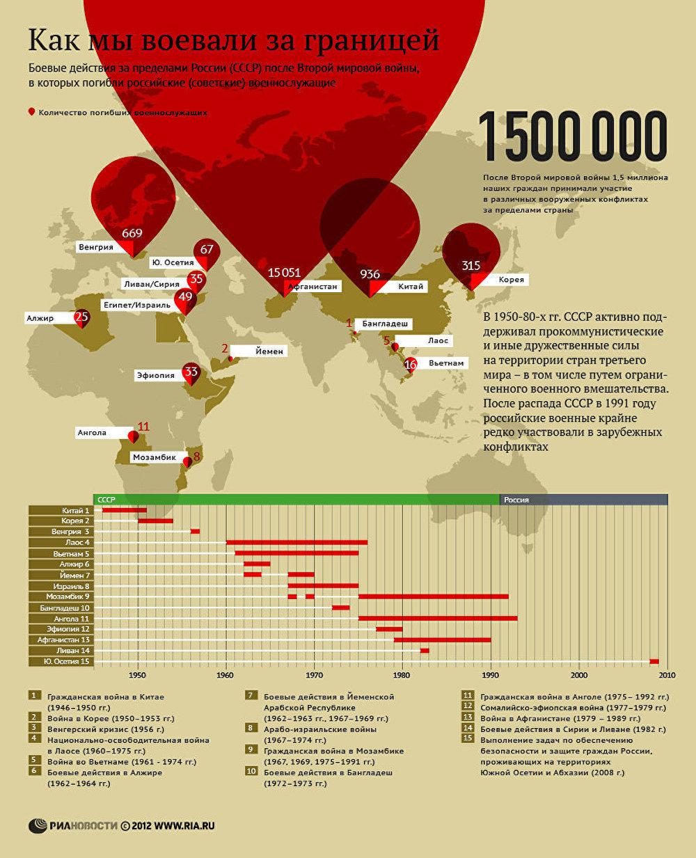 Как мы воевали за границей. Инфографика